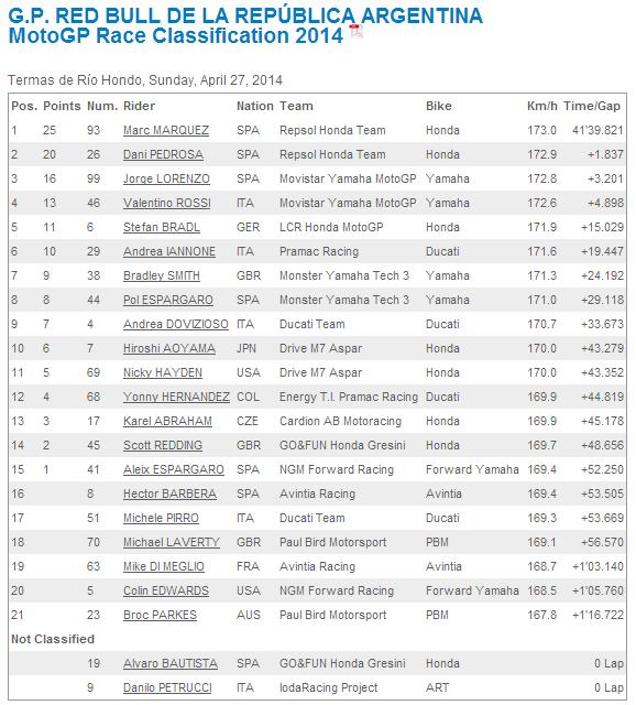 ARG Race Results MotoGP