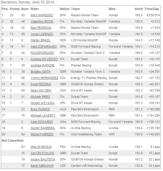 Barcelona Race result motogp