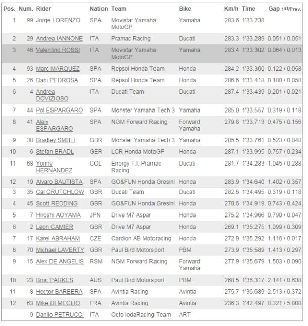 san marino motogp qualifying times